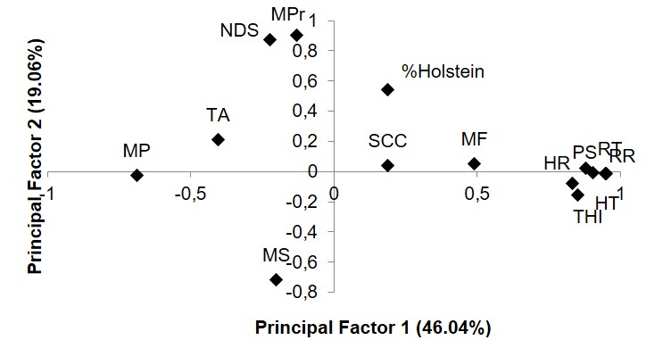 Percentage of Holstein, temperature-humidity index, physiological and milk traits projected in principal factors 1 and 2. MS: milk stability; MP: milk production; TA: titratable acidity; MF: milk fat; MPr: milk protein; NDS: nonfat dry stratum; % Holstein: percentage of Holstein in genetic configuration; SCC: somatic cell count; RT: rectal temperature; PS: panting score; RR: respiratory rate; HR: heart rate; HT: heat tolerance index; THI: temperature-humidity index.
